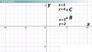 distinguir las coordenadas